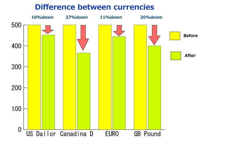 This is the chart shows the differences between US Dollar, Canadian Dollar, EURO and GB Pound. US Dallor: 10% loss. Canadian Dallor: 27%. Euro Dallor: 11%loss. UK Pound: 20% loss.